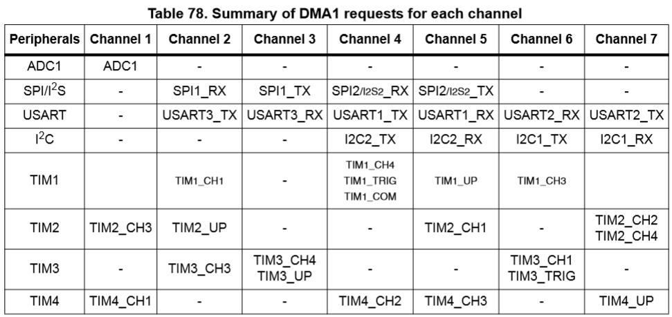 dma_103