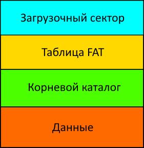 fat16_struct