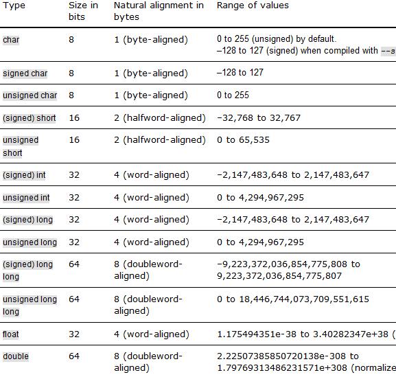data_types2